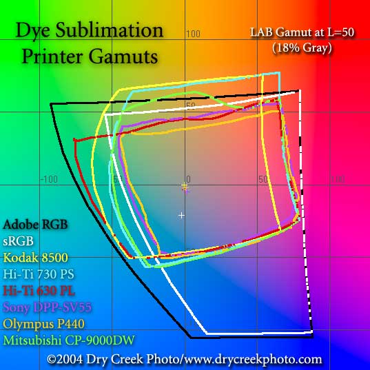 Dye sublimation printer color gamuts